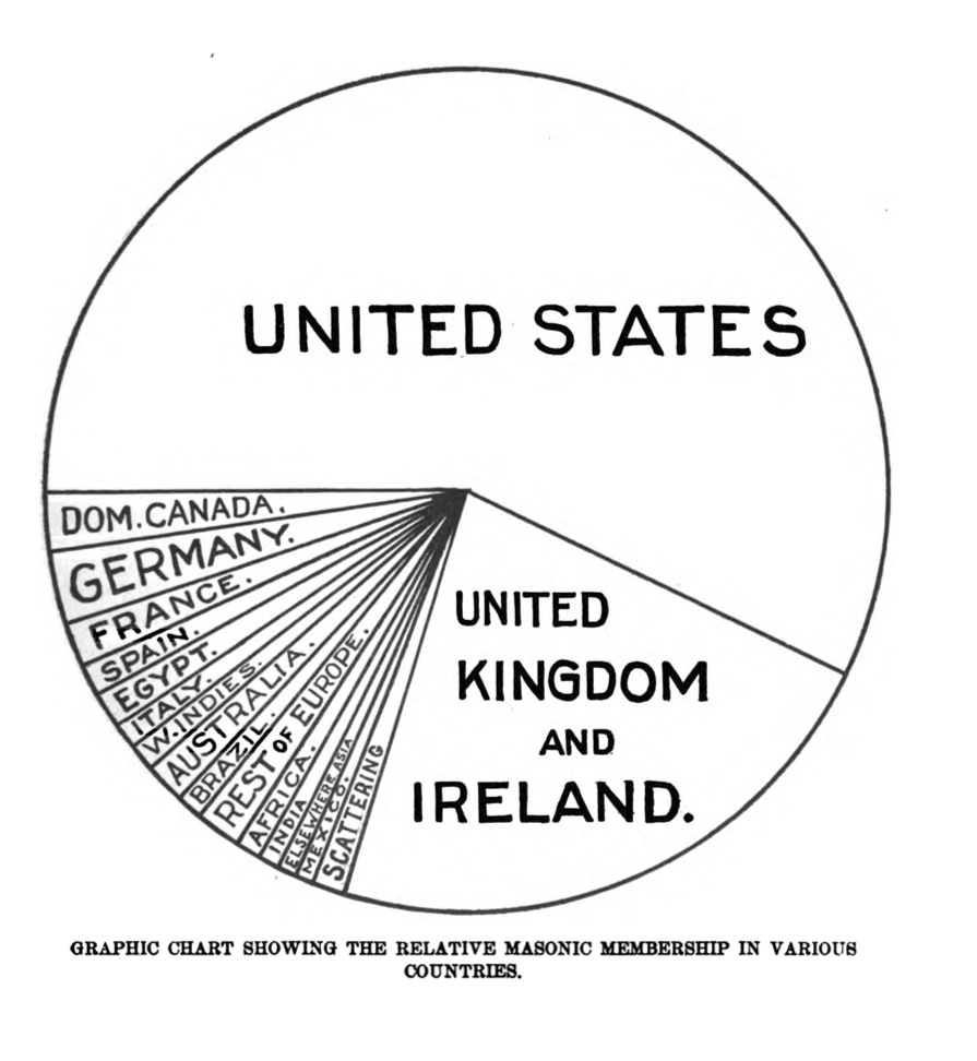 Occult history with pie charts 1907 chasing down emma the pie segments arent in color he doesnt provide the actual values in his legend total crap perhaps but his data to ink ratio is nvjuhfo Choice Image